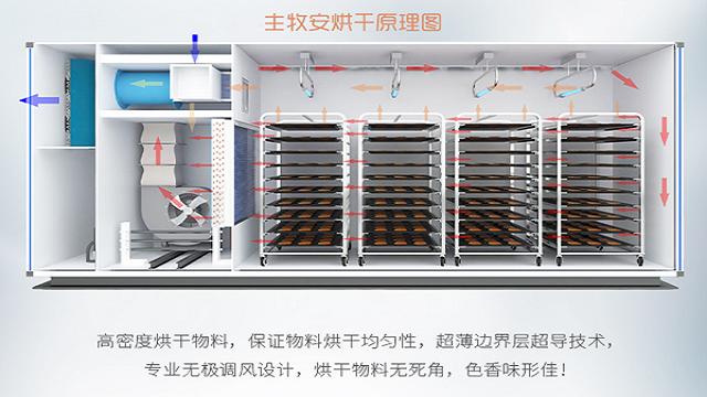 一体式热泵烘干机负压布风设计打造烘干神器【主牧安】